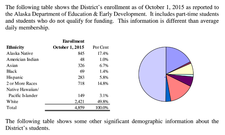 Juneau School District included this table and chart in its Budget Documents for FY2017. (Courtesy of Juneau School District)