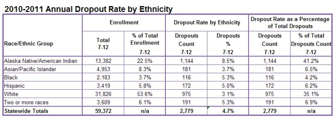2010-2011 Annual Dropout Rate by Ethnicity