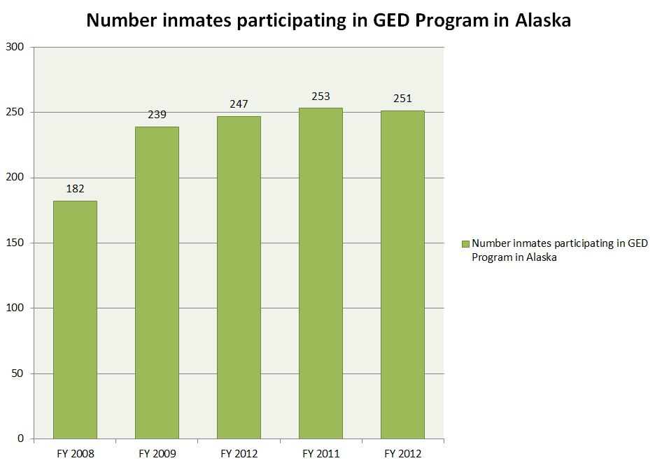 Alaska Inmate Participation in the GED Program.