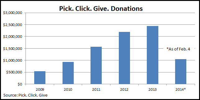 Pick. Click. Give. donations have consistently risen since the program started in 2009. (Graphic by Jeremy Hsieh/KTOO)