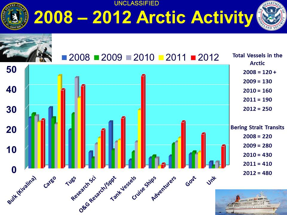 USCG Arctic Activity