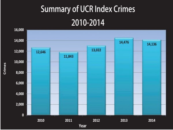 Statistics from the recently released data on UCR incidents in 2014 provided by the Anchorage Mayor's Office.