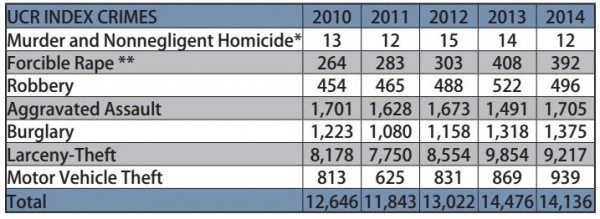 Individual UCR categories broken down over the last five years, provided by the Anchorage Mayor's Office.