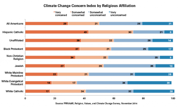 climate-change-and-religion-600x363