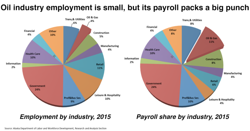 Source: Alaska Department of Labor and Workforce Development