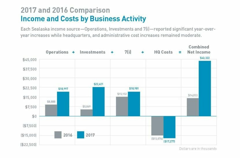 This graph appears in Sealaska's 2017 annual report, distributed to on May 3, 2017. The corporation has little control over its investment income and 7(i) income.