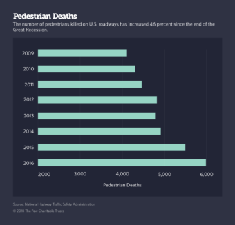 Source: National Highway Traffic Safety Administration (Graphic by Pew Charitable Trusts)