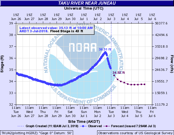 Taku River as of 11 a.m. Tuesday, July 3, 2018. (Courtesy National Weather Service)
