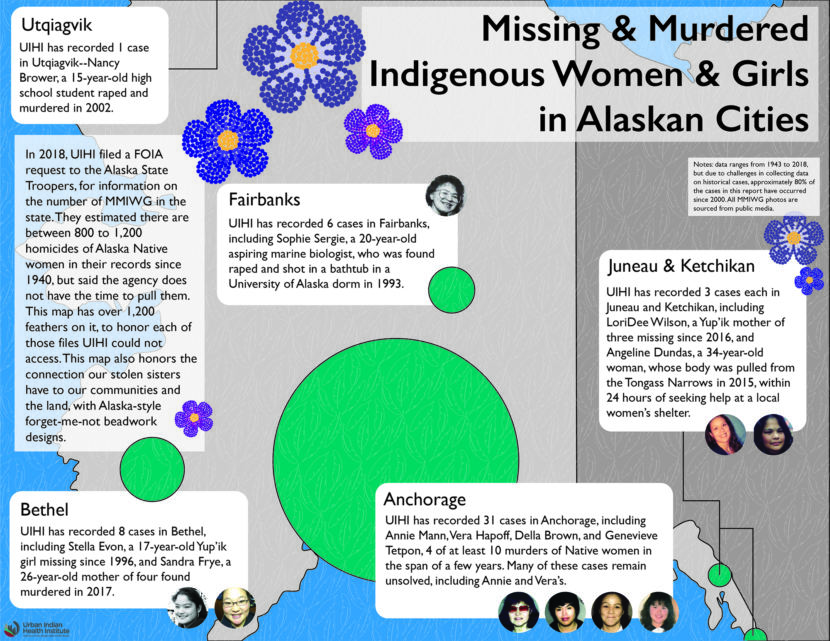 (Graphic by Annita Lucchesi (Southern Cheyenne descendant), PhD-c, courtesy of Urban Indian Health Institute)