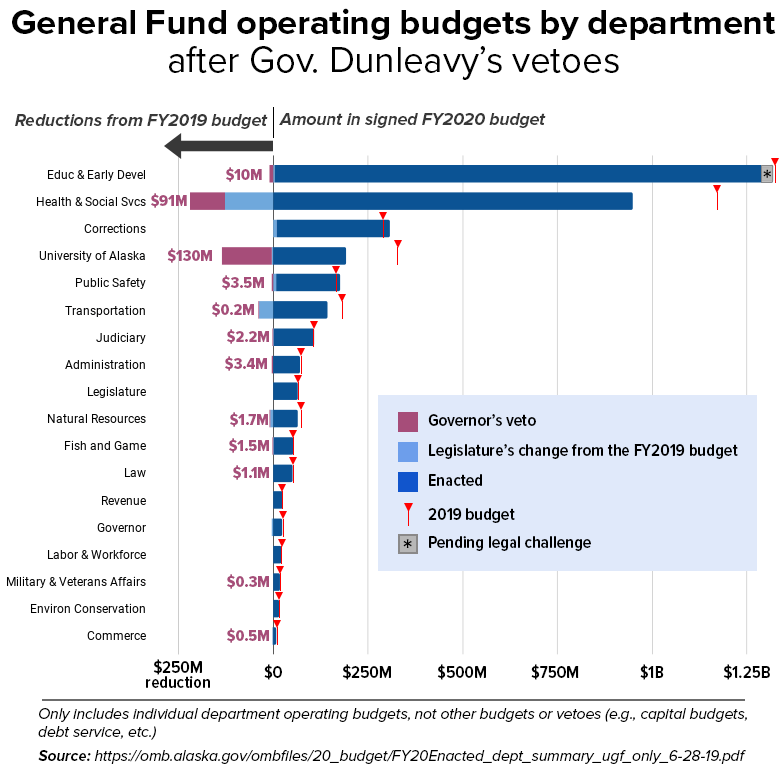 A graph displaying the changes to the state's operating budget, broken down by department.