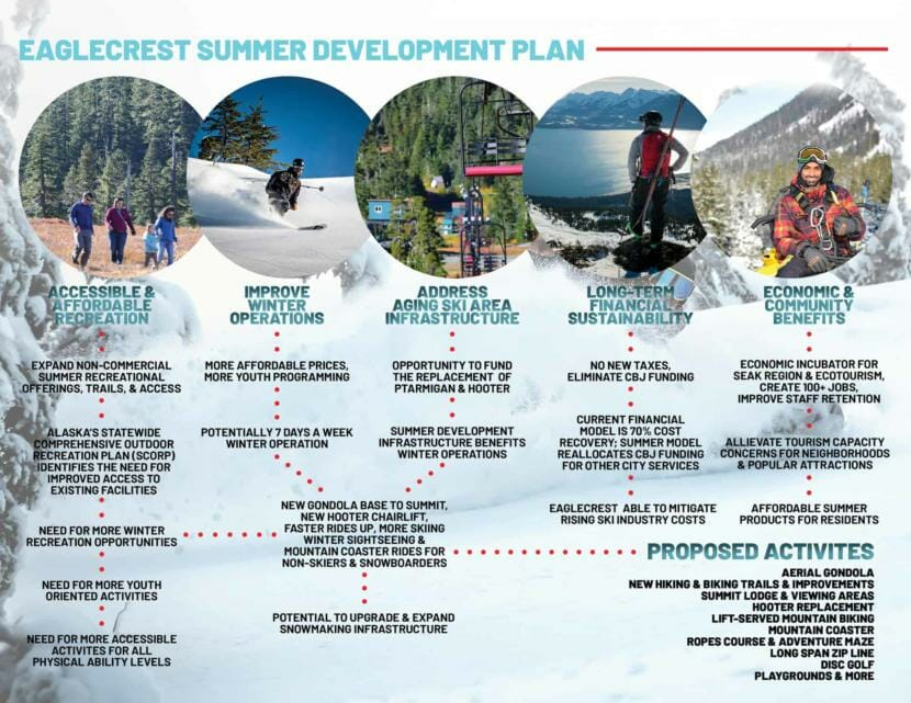 A graphic describes Eaglecrest's summer plans and the benefits the ski area hopes they would produce. (Image courtesy of Eaglecrest Ski Area)