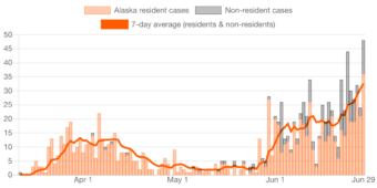 Graph showing daily COVID-19 case count for Alaska