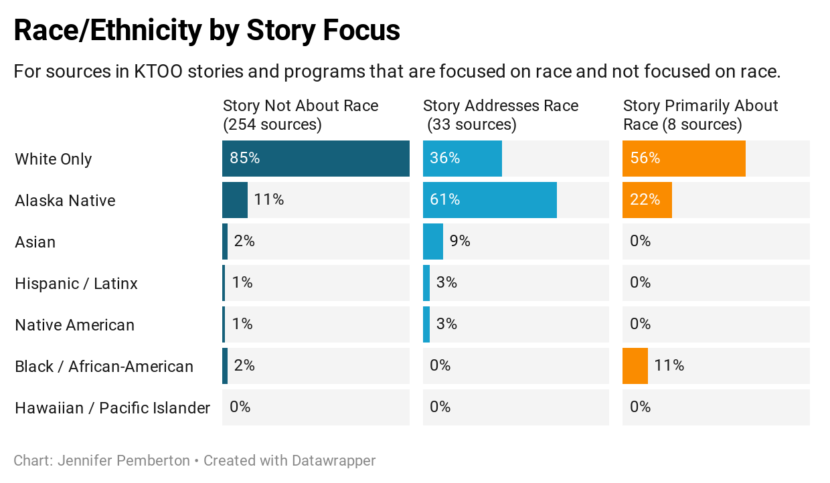 Graph showing the race/ethnicity of KTOO stories sorted by the focus of the story for 2020 Q2