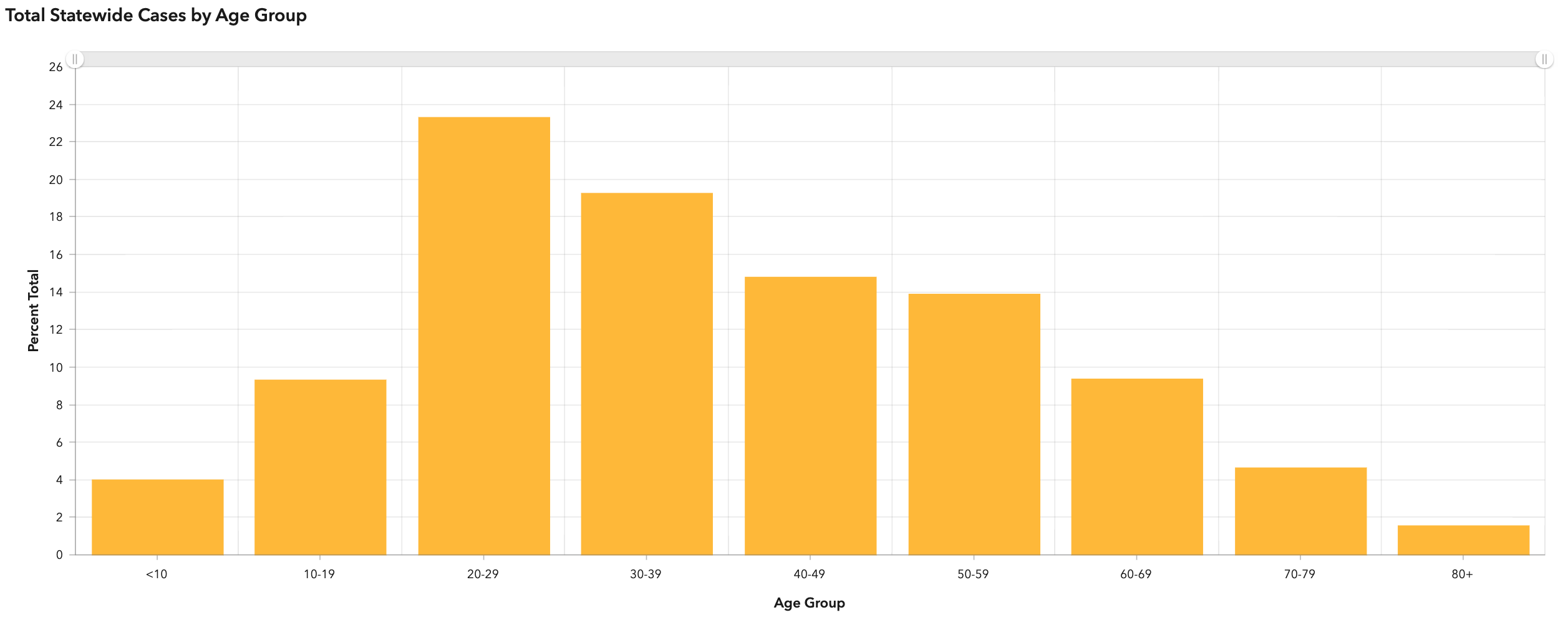 Graph showing that 23% of COVID-19 cases in Alaska are people in their 20s -- the largest share of any age group
