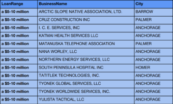 A list of company names on a blue background