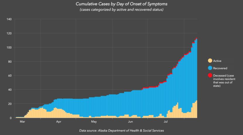 Chart showing cumulative COVID-19 cases in Juneau