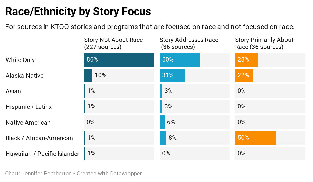 chart showing the race and ethnicity of KTOO sources broken down by story focus