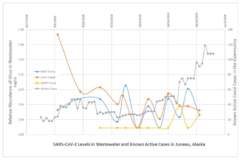 JNU COVID Wastewater graph
