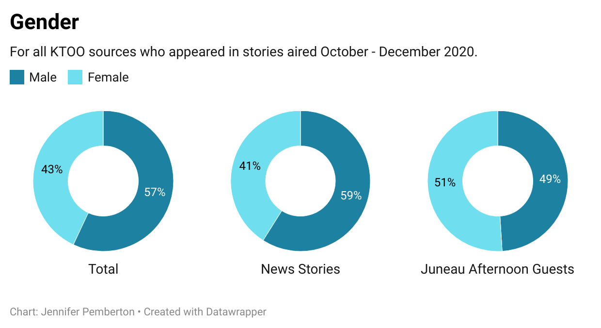 A graph showing the gender breakdown of sources who appeared on KTOO programs Oct - Dec 2020