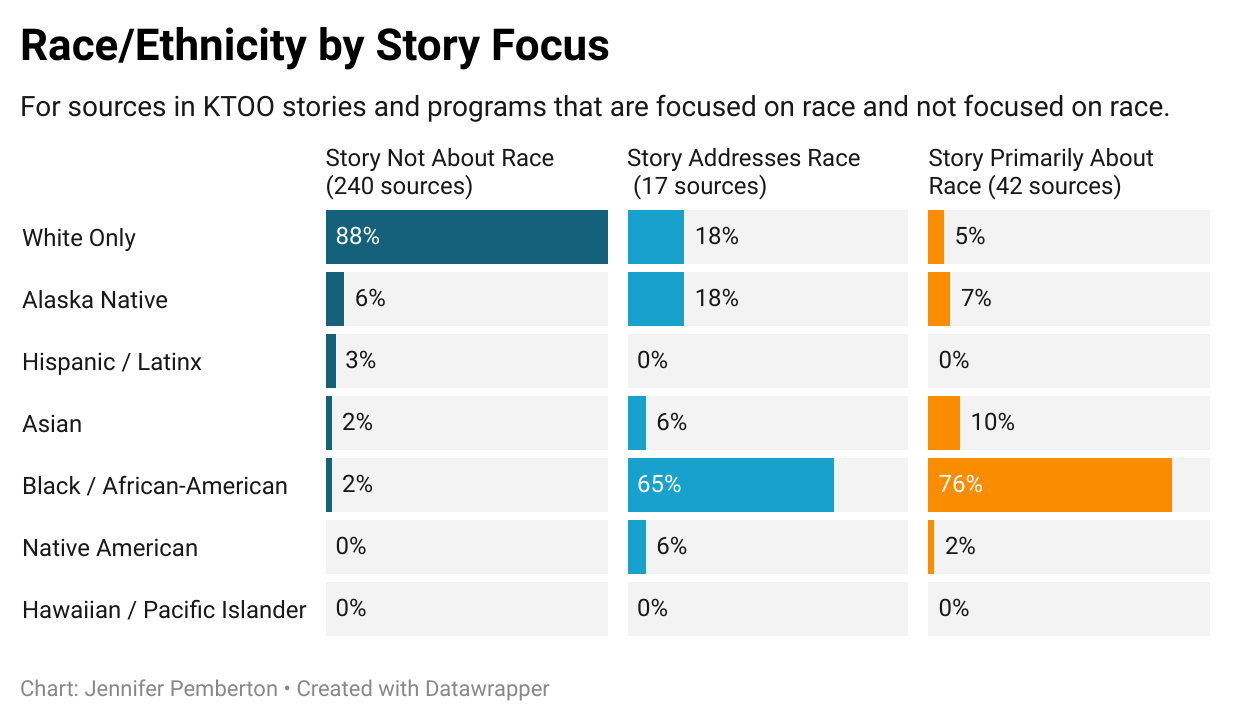 A graph showing the breakdown of the race of KTOO sources by story focus for Oct - Dec 2020